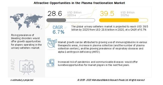 血漿分画製剤市場、今後5年間年平均6.7%の成長で395億米ドルに拡大。各種治療分野での免疫グロブリンの使用の増加や血漿採取の増加が後押しに